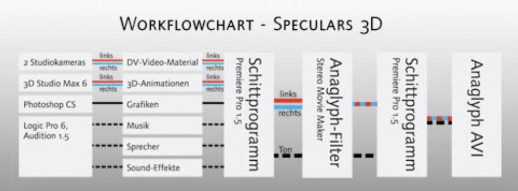 Renderpipeline Speculars 3D