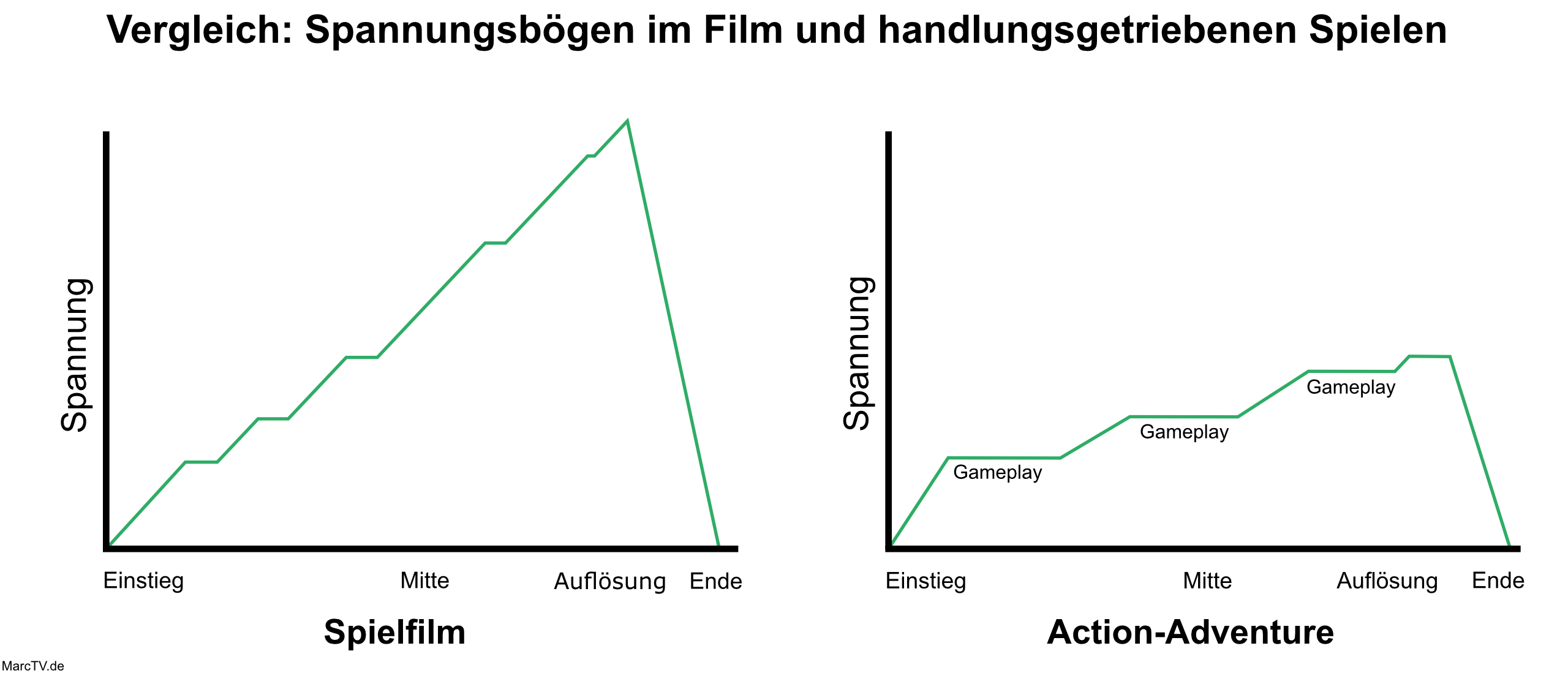 Unterschied zwischen Handlungen im Spiel und Film