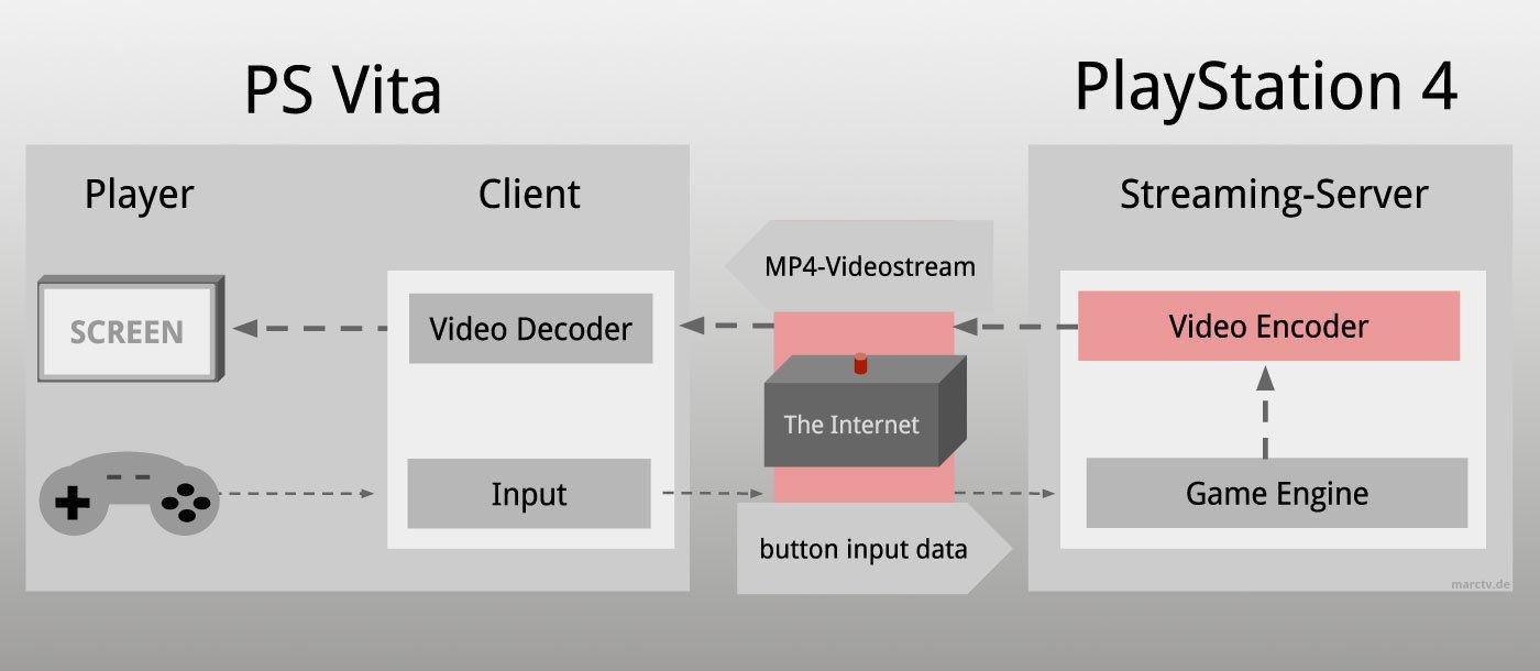 PS4 Remote Play erklärt als Infografik