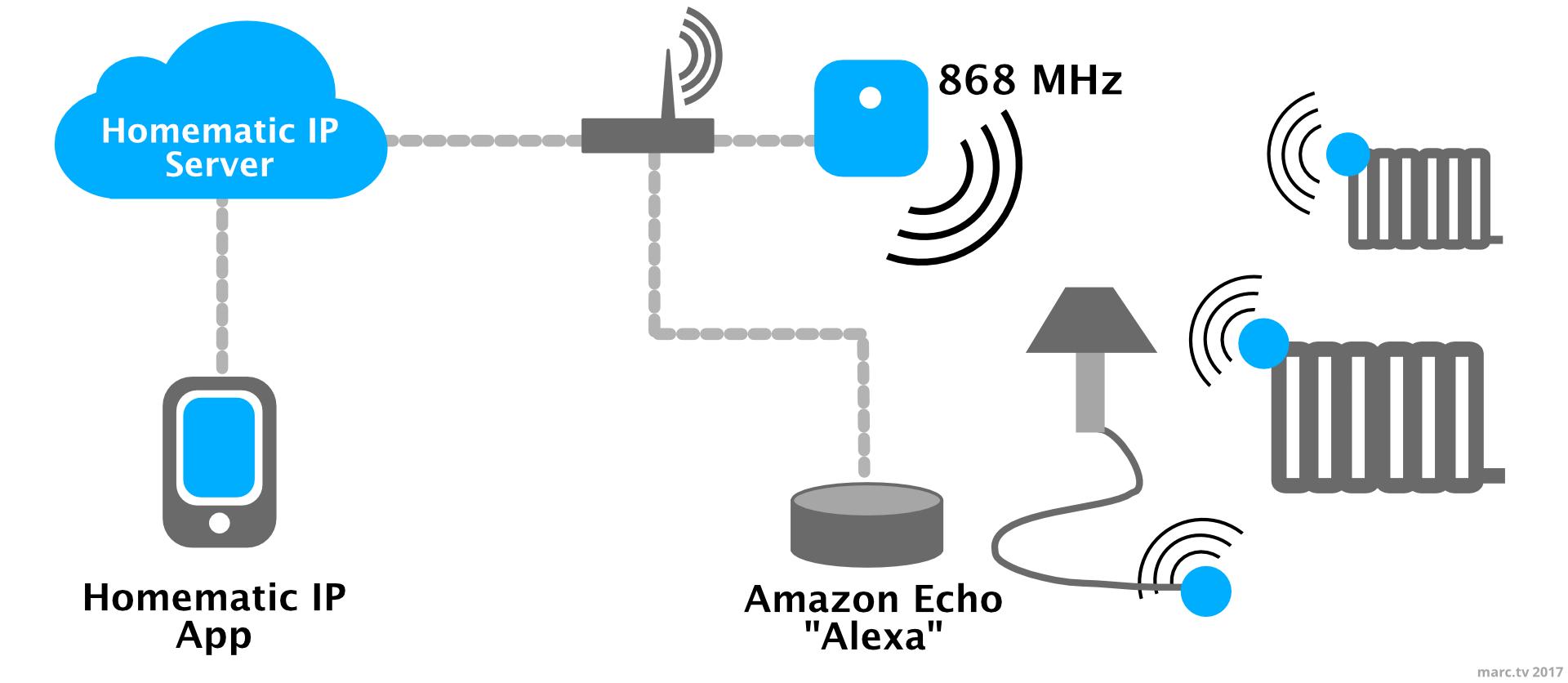 Die Funktionsweise von Homematik IP und Alexa
