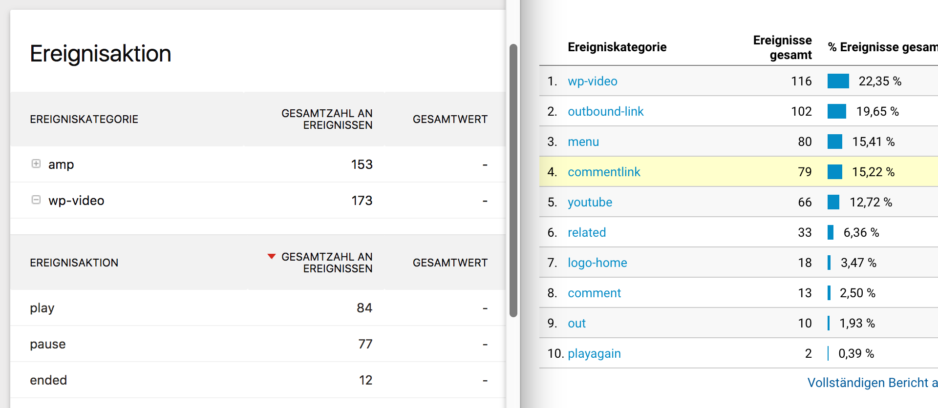 Events in Piwik (links) und Google Analytics (rechts)