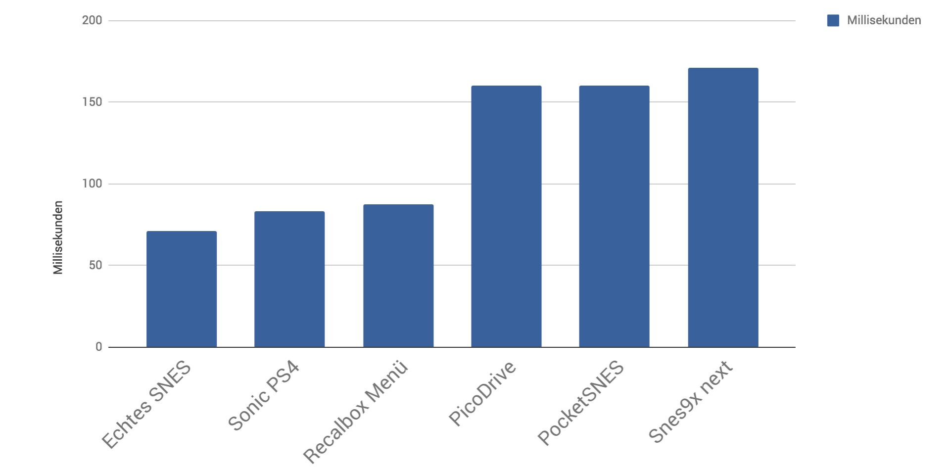 Vergleich des Input Lag von Recalbox auf einem Raspberry Pi