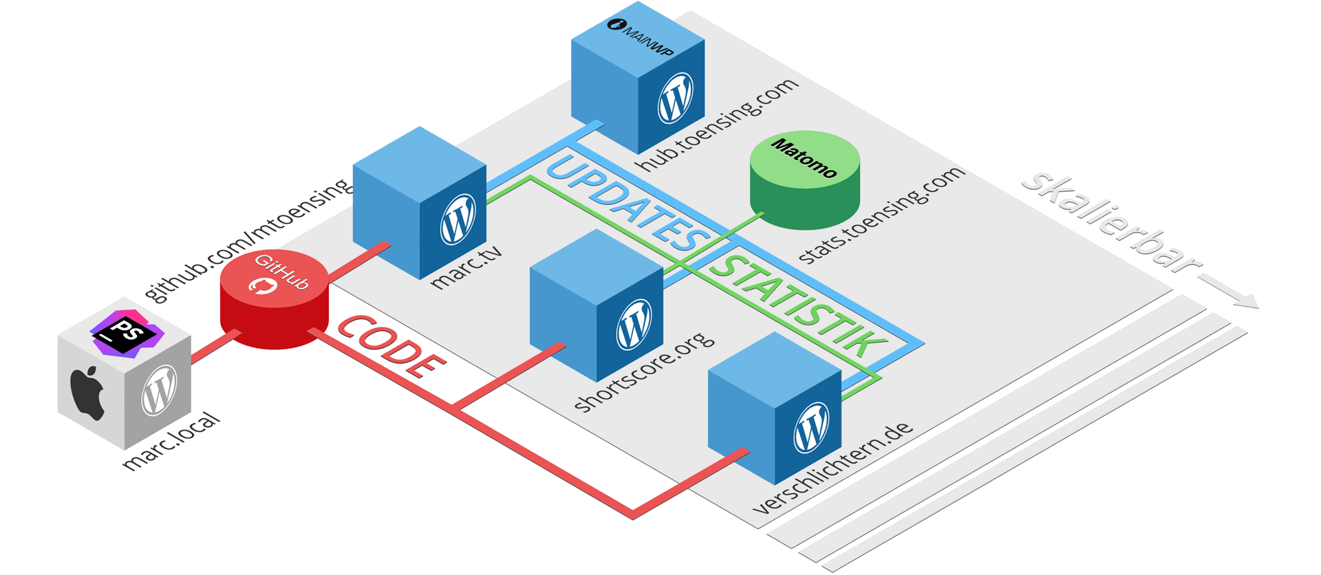 Main WP and GItHub für Wordpress Deploment auf shared hosts