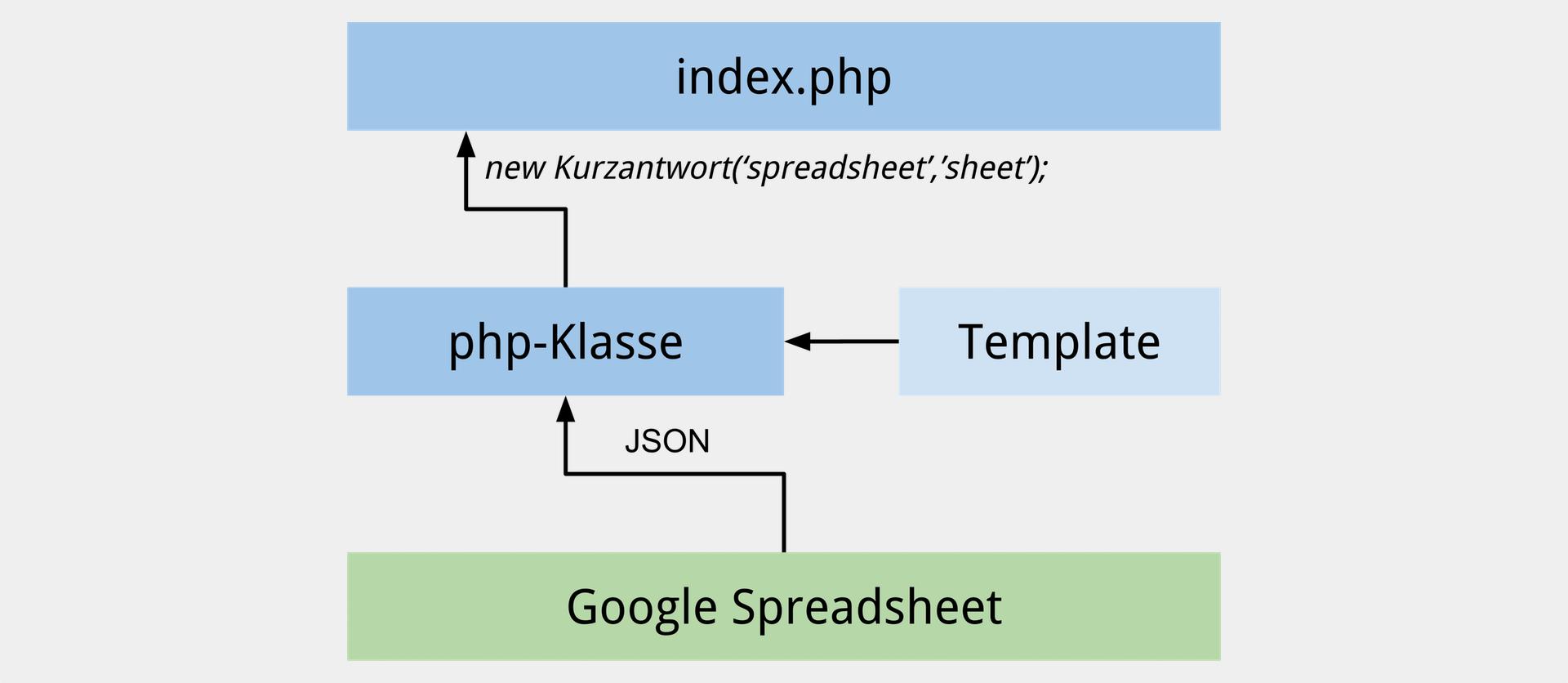 Kein XML, mysql oder csv. Nur ein Spreadsheet als Datenquelle.