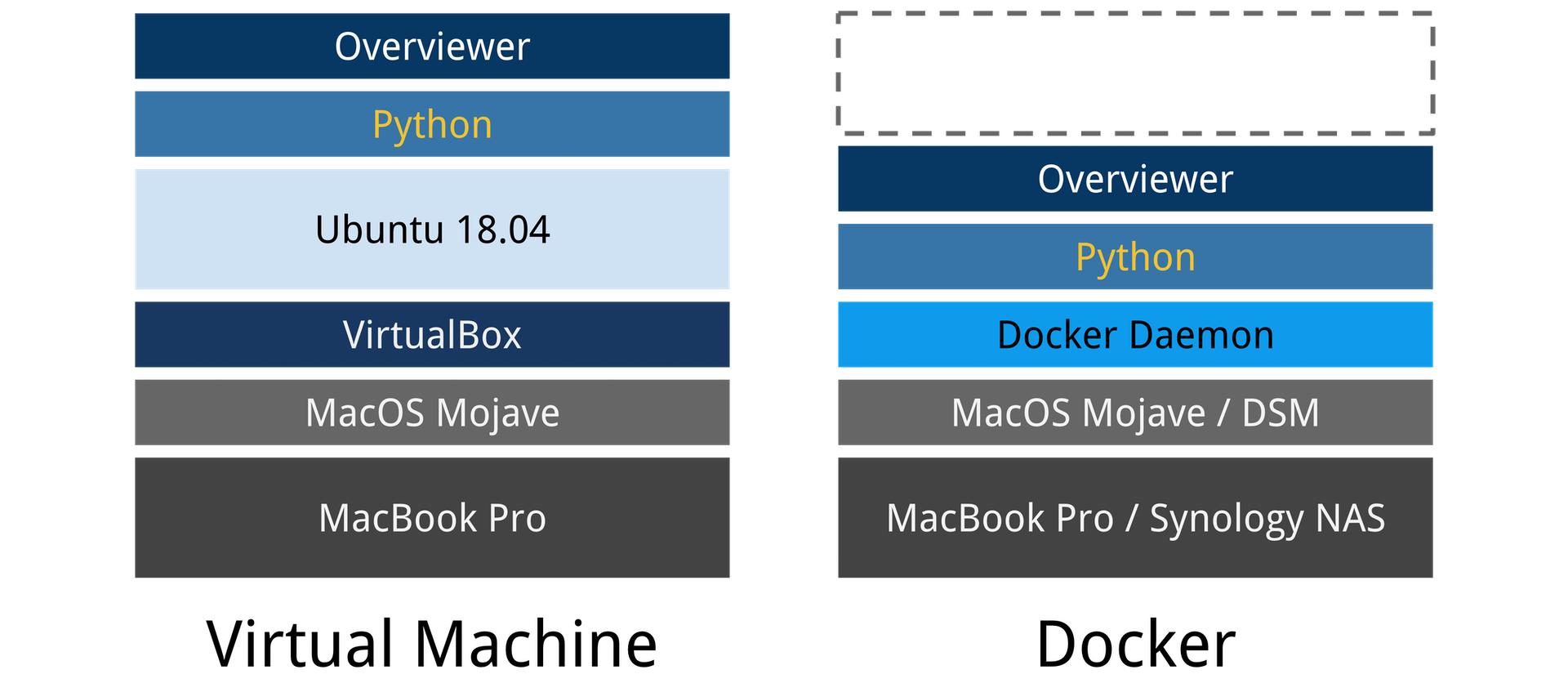 Docker spart den Overhead der virtuellen Machine ein.