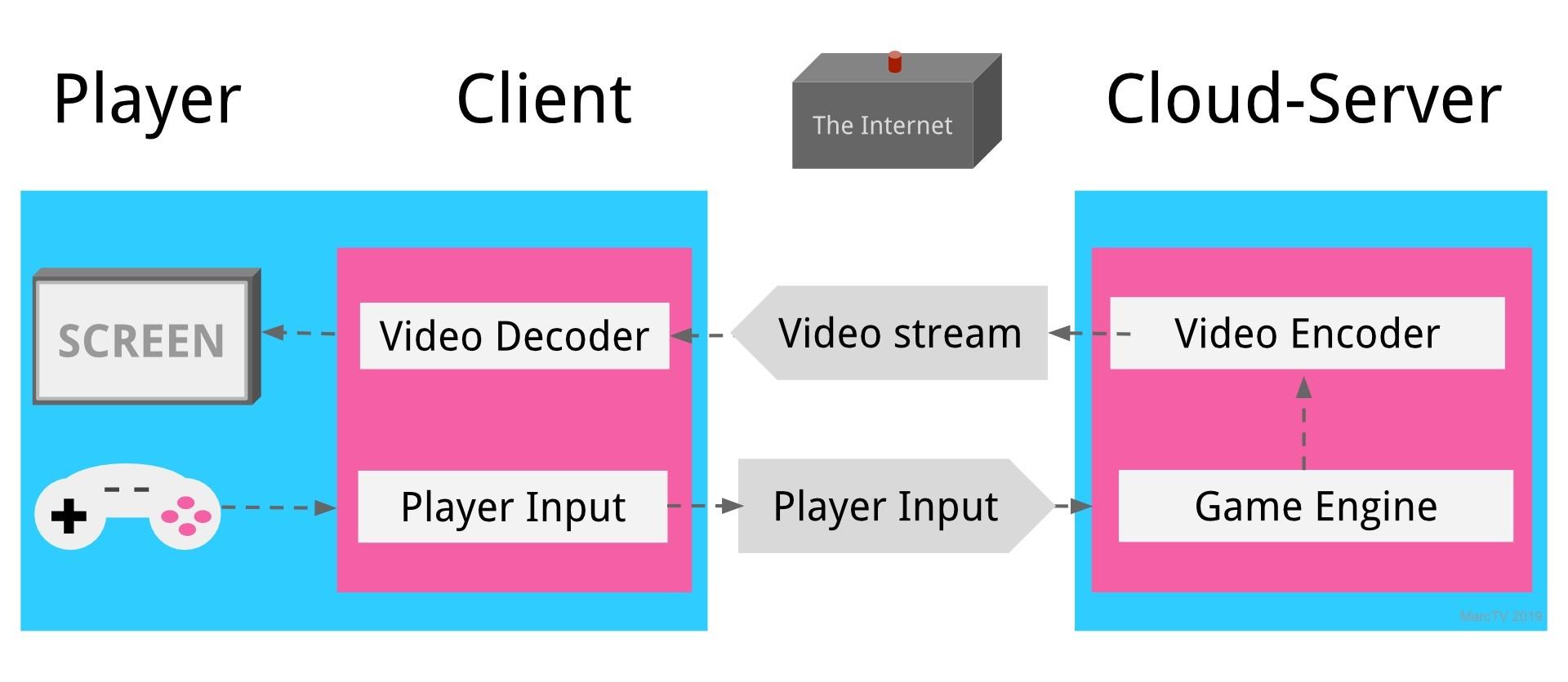 So funktioniert Stadia und im Prinzip jeder andere Game Streaming Dienst wie Onlive