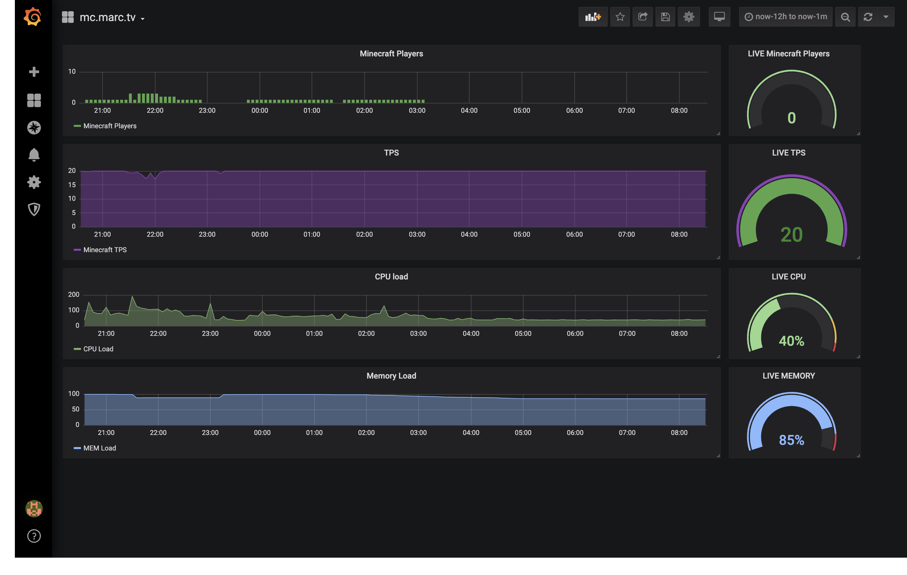 Der Minecraft-Server in Grafana