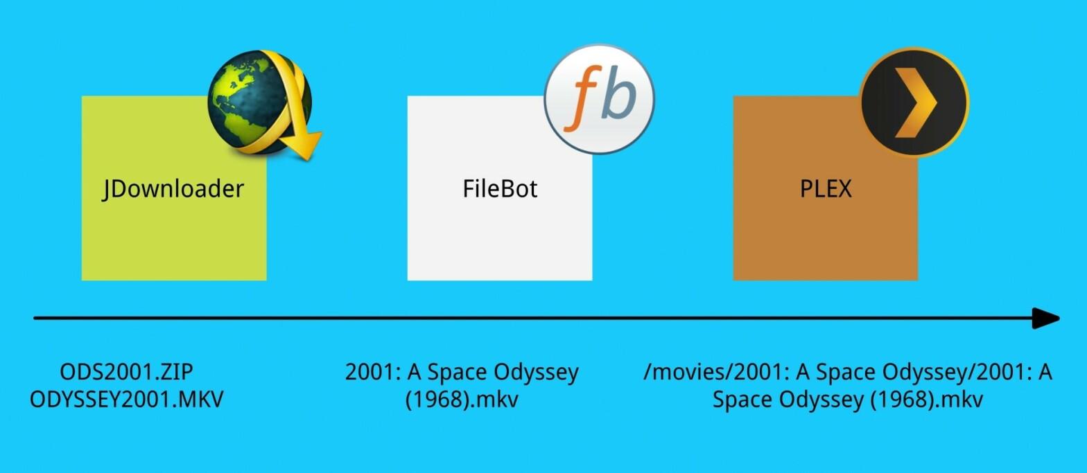 Wie greifen JDownloader, FileBot und PLEX zusammen?