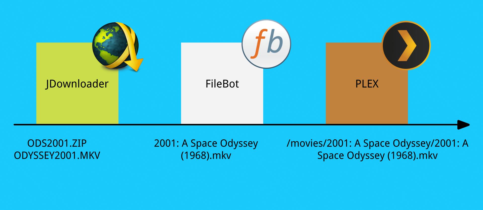 So greifen JDownloader, FileBot und PLEX ineinander