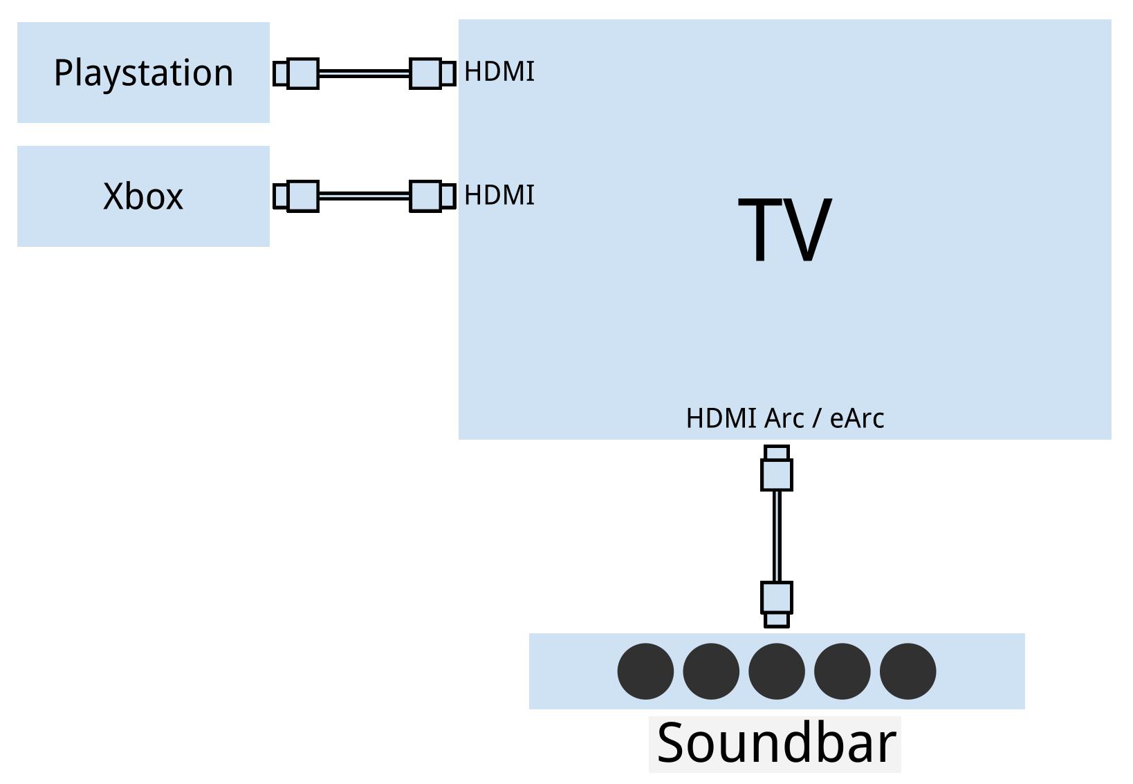 Die Sonos Arc Soundbar muss zwingend über HDMI (e)Arc angeschlossen werden.
